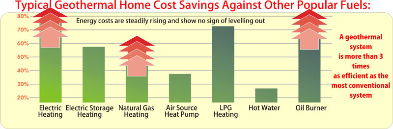 Geothermal Energy Chart